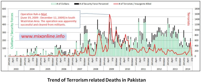Trend of Terrorism related Deaths in Pakistan