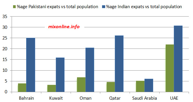 Pakistan vs Indian expats percentage in GCC