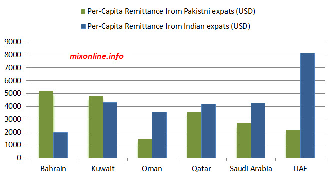 Pakistan vs Indian expats remittances from GCC countries