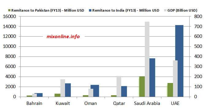 Pakistan vs Indian expats remittances from GCC countries VS GDP