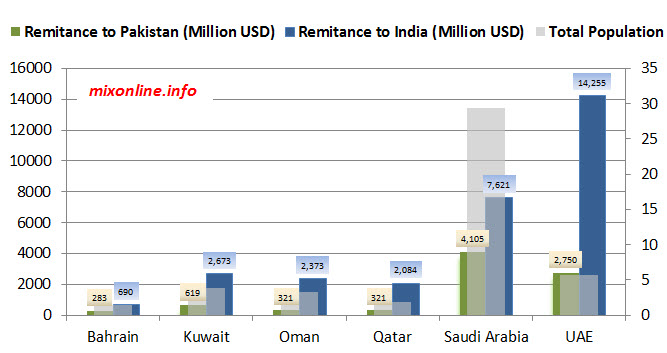 Pakistan vs Indian expats remittances from GCC countries VS Population